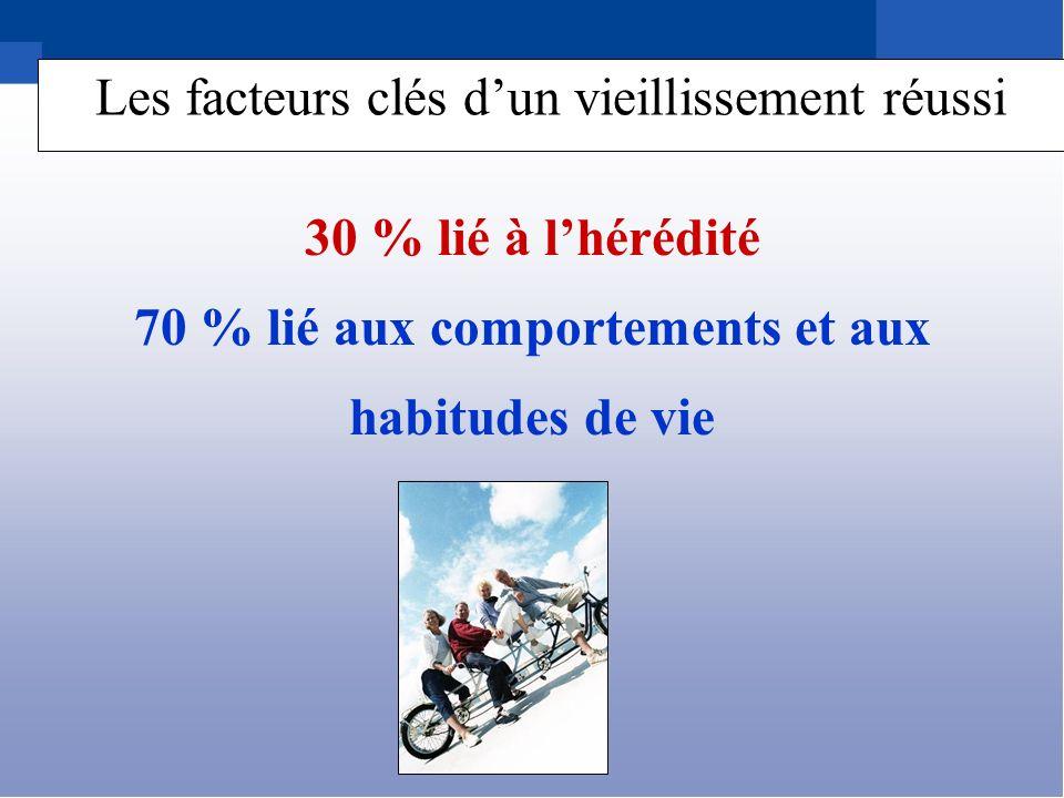 70 % lié aux comportements et aux habitudes de vie