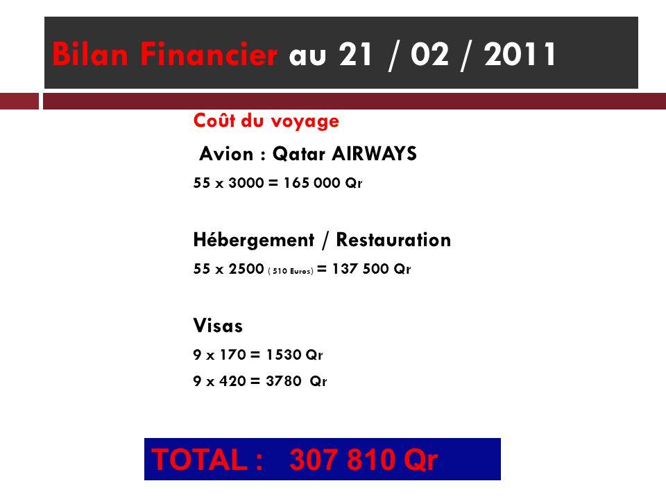 Bilan Financier au 21 / 02 / 2011 TOTAL : 307 810 Qr Coût du voyage