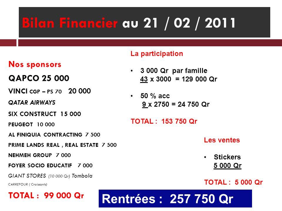 Bilan Financier au 21 / 02 / 2011 Rentrées : 257 750 Qr Nos sponsors