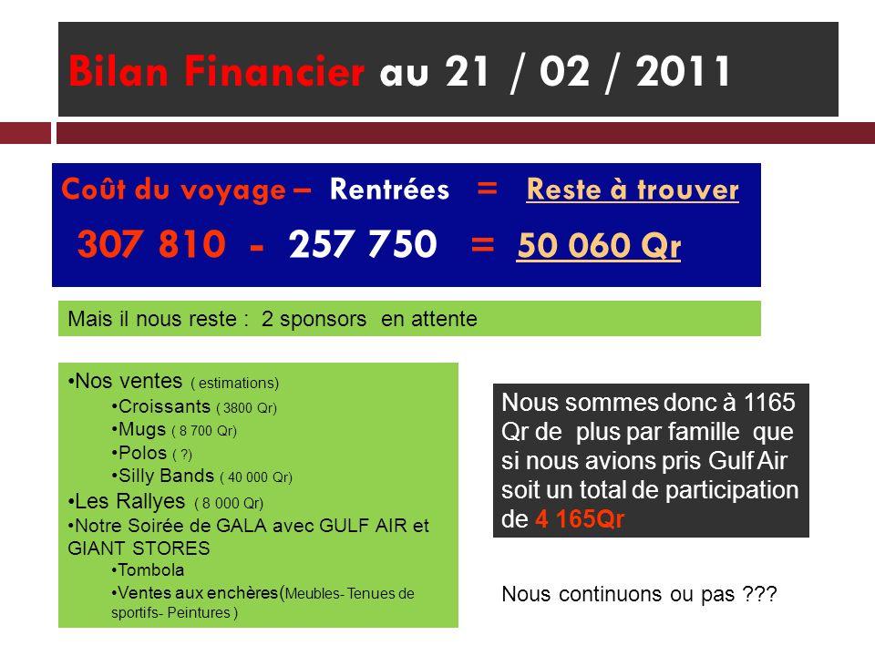 Bilan Financier au 21 / 02 / 2011 Coût du voyage – Rentrées = Reste à trouver. 307 810 - 257 750 = 50 060 Qr.