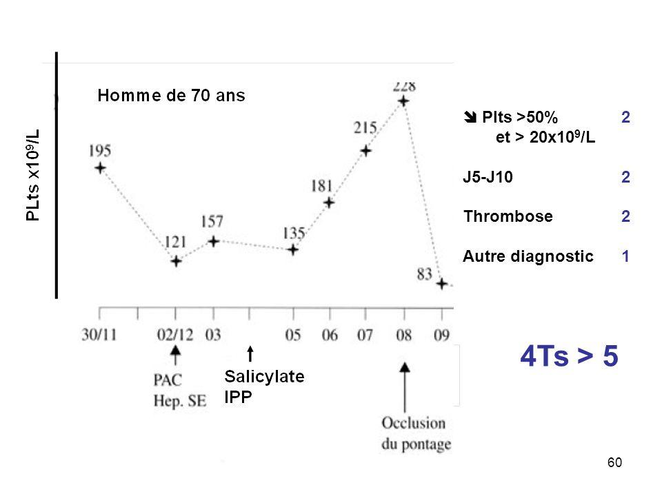 4Ts > 5  Plts >50% et > 20x109/L J5-J10 Thrombose