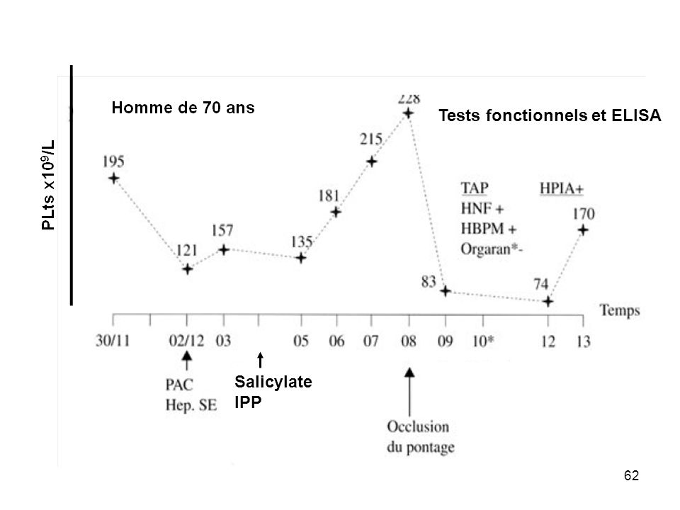 Salicylate IPP Tests fonctionnels et ELISA