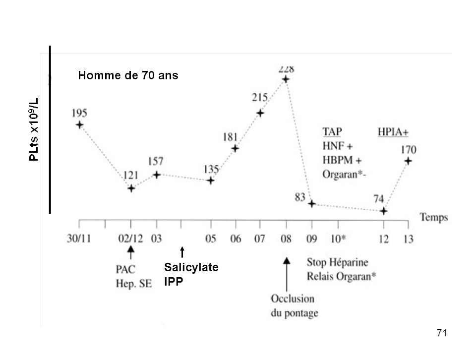 Salicylate IPP