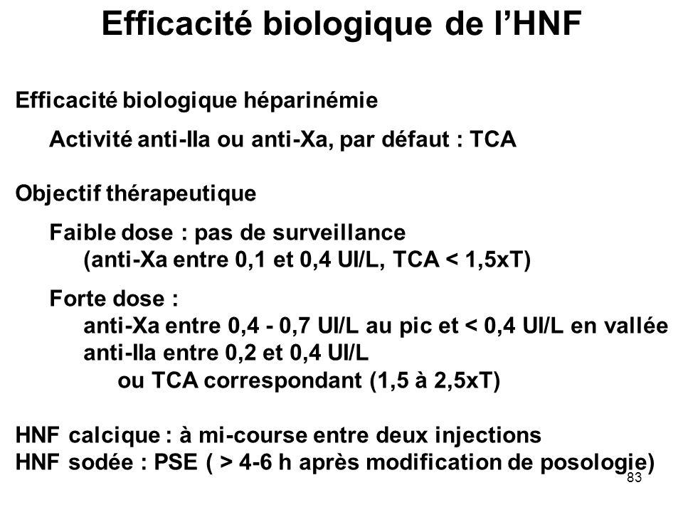 Efficacité biologique de l'HNF