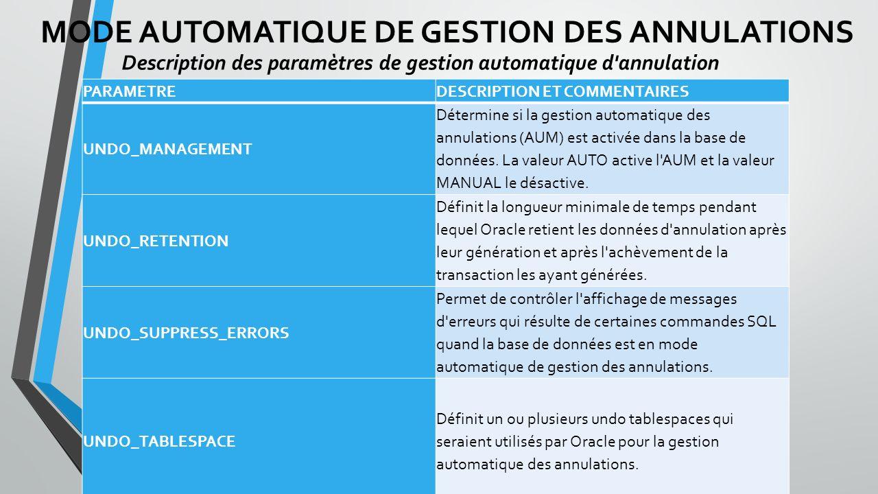 MODE AUTOMATIQUE DE GESTION DES ANNULATIONS