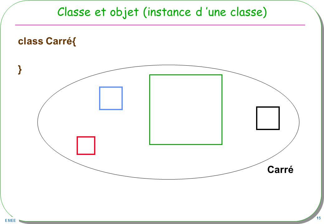 Classe et objet (instance d 'une classe)