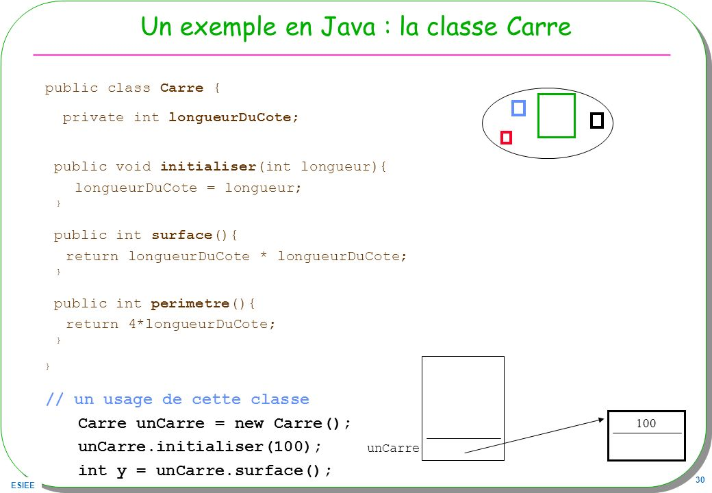 Un exemple en Java : la classe Carre