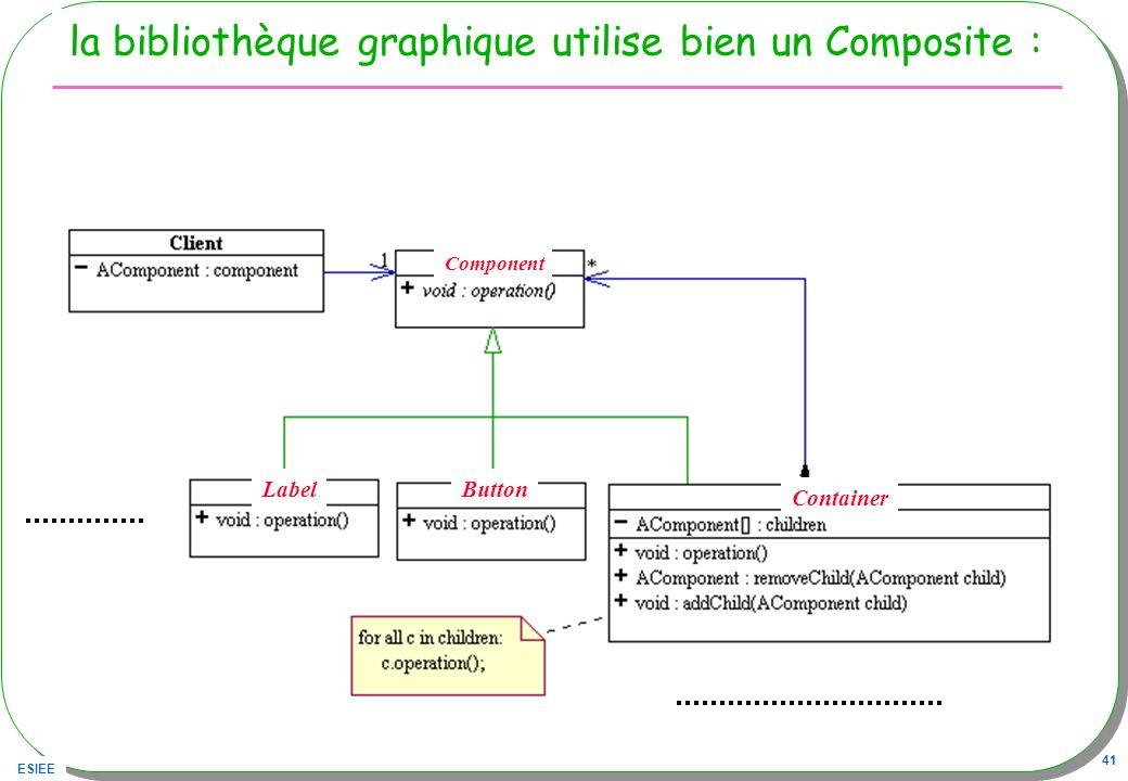 la bibliothèque graphique utilise bien un Composite :