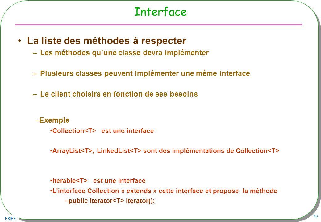 Interface La liste des méthodes à respecter