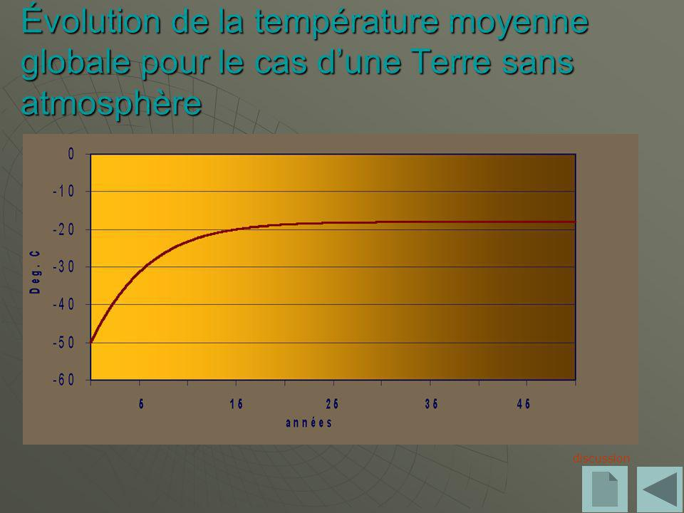 Évolution de la température moyenne globale pour le cas d'une Terre sans atmosphère