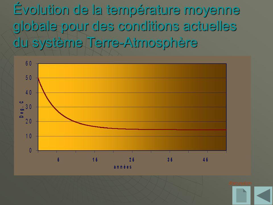 Évolution de la température moyenne globale pour des conditions actuelles du système Terre-Atmosphère