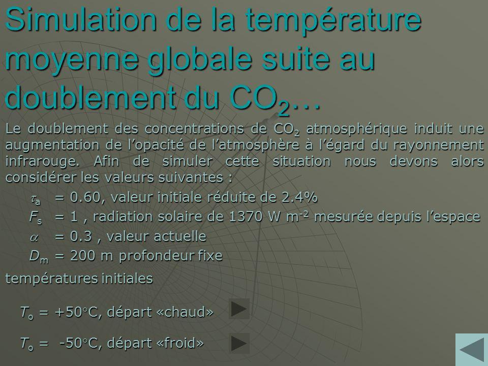 Simulation de la température moyenne globale suite au doublement du CO2…