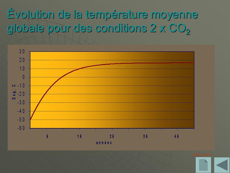 Évolution de la température moyenne globale pour des conditions 2 x CO2