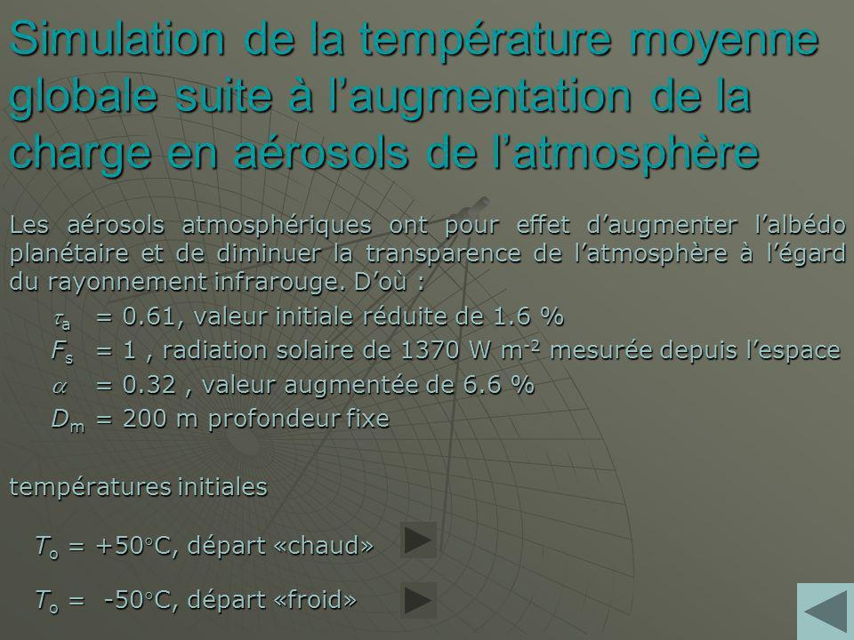Simulation de la température moyenne globale suite à l'augmentation de la charge en aérosols de l'atmosphère