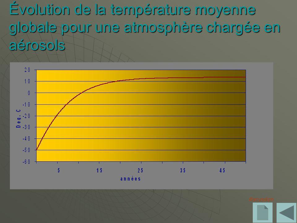 Évolution de la température moyenne globale pour une atmosphère chargée en aérosols