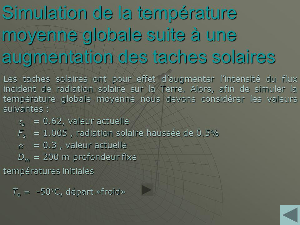 Simulation de la température moyenne globale suite à une augmentation des taches solaires