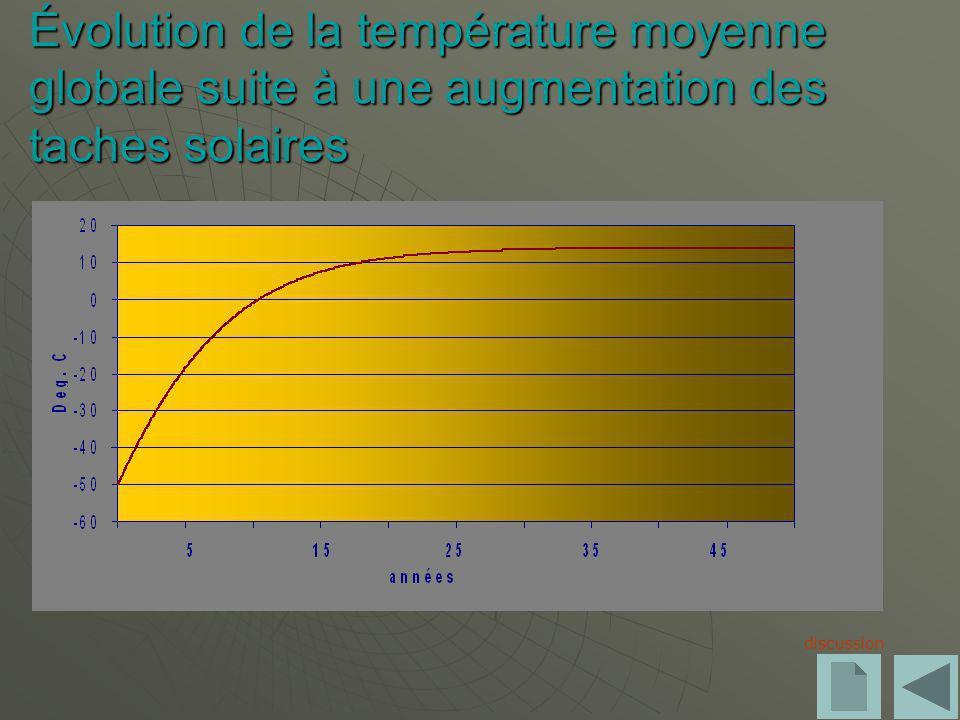 Évolution de la température moyenne globale suite à une augmentation des taches solaires
