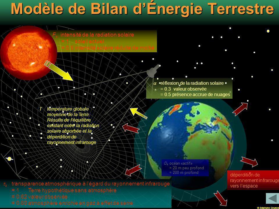 Modèle de Bilan d'Énergie Terrestre
