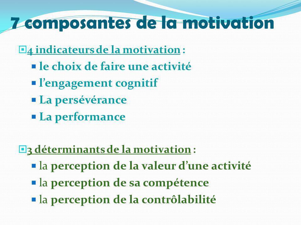 7 composantes de la motivation