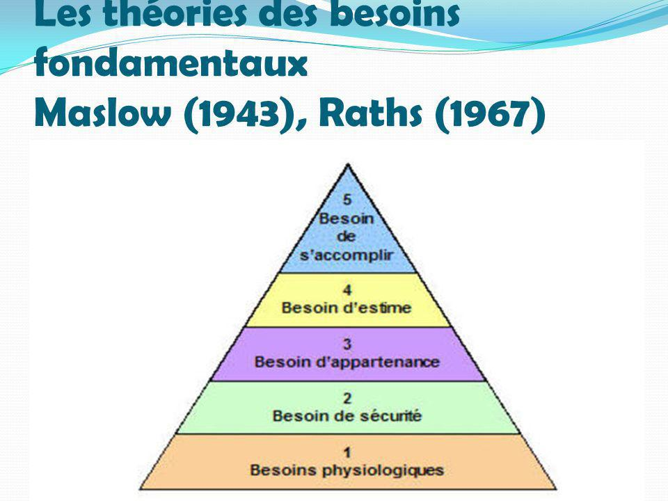 Les théories des besoins fondamentaux Maslow (1943), Raths (1967)