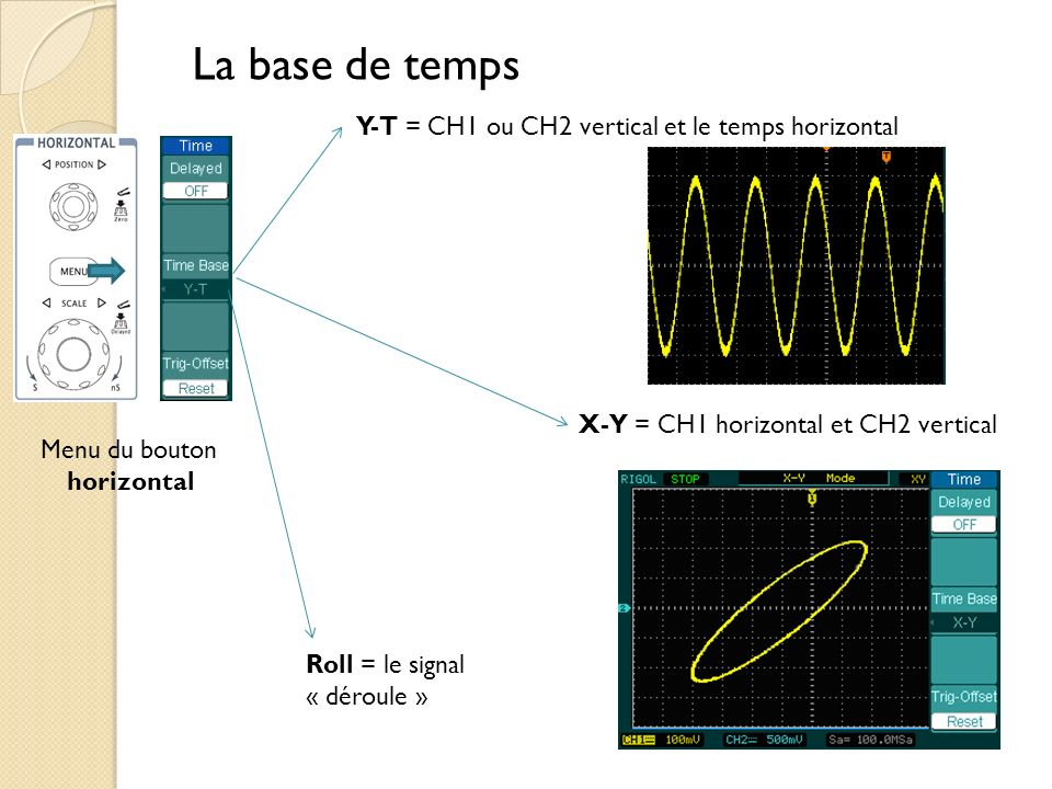 La base de temps Y-T = CH1 ou CH2 vertical et le temps horizontal