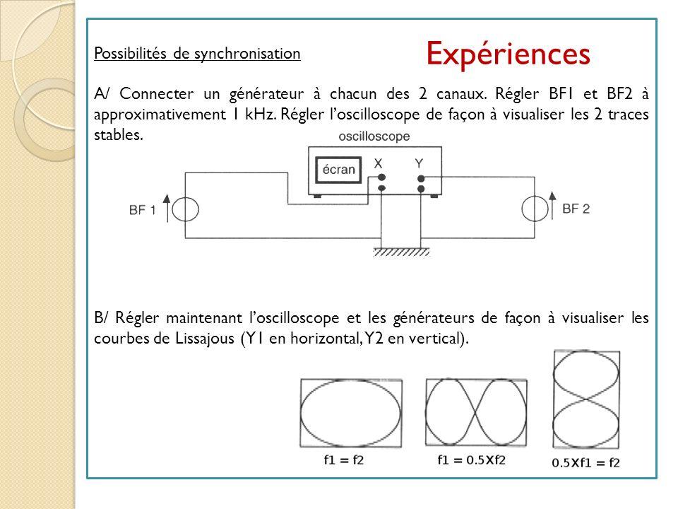 Expériences Possibilités de synchronisation