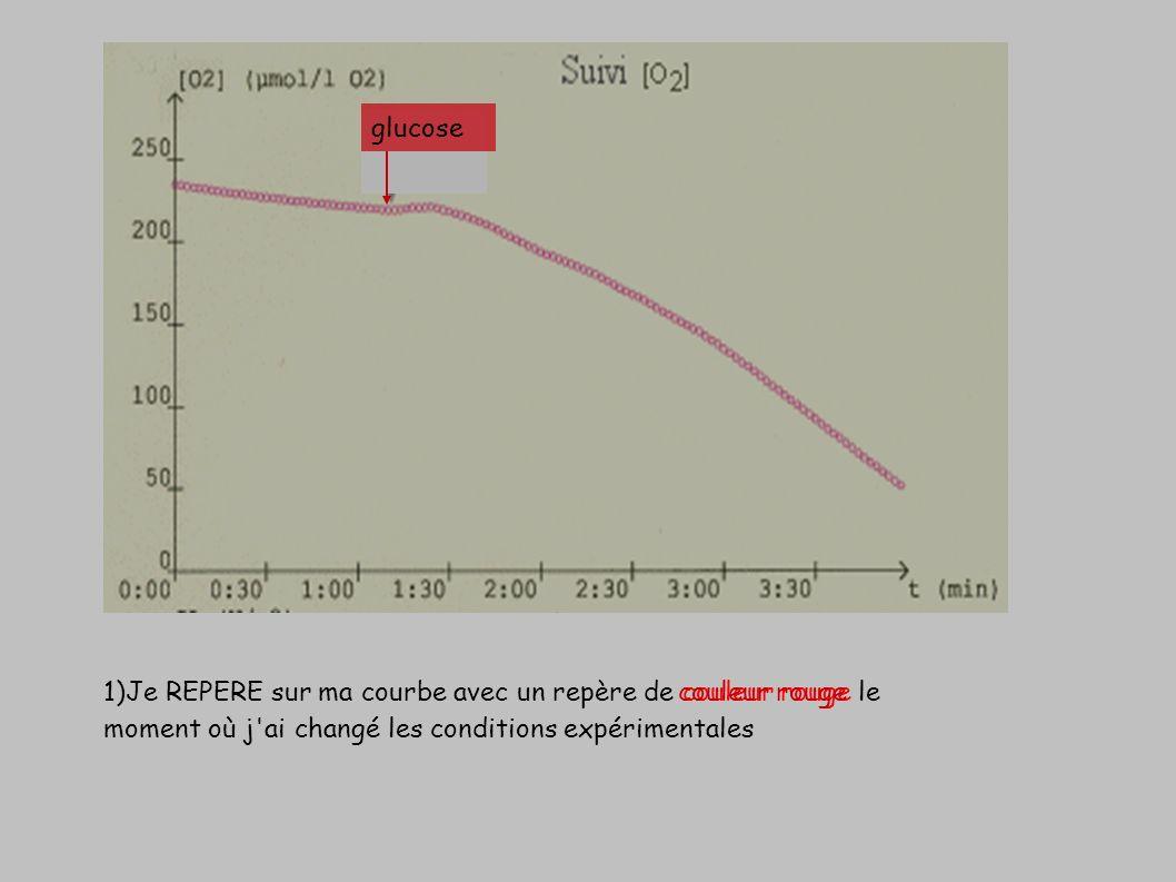 glucose 1)Je REPERE sur ma courbe avec un repère de couleur rouge le moment où j ai changé les conditions expérimentales.