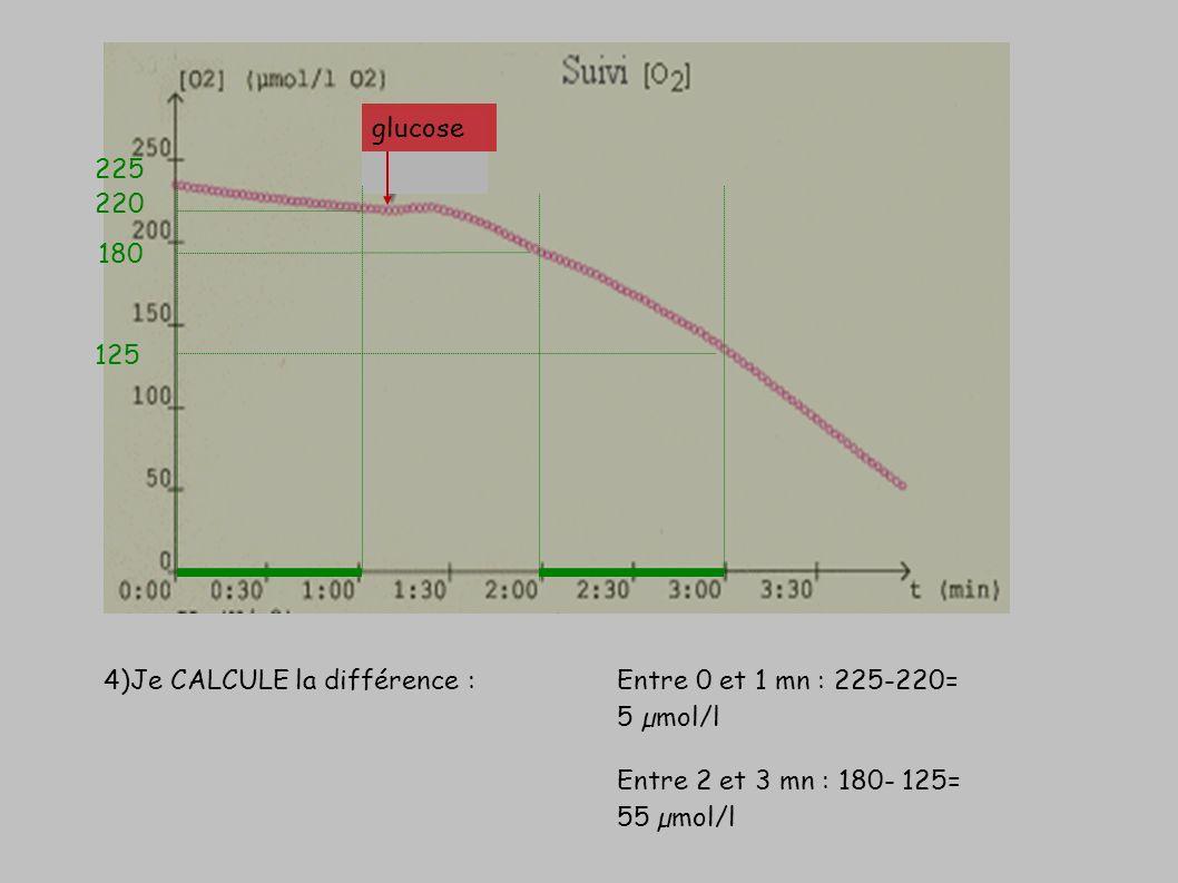 glucose 225. 220. 180. 125.