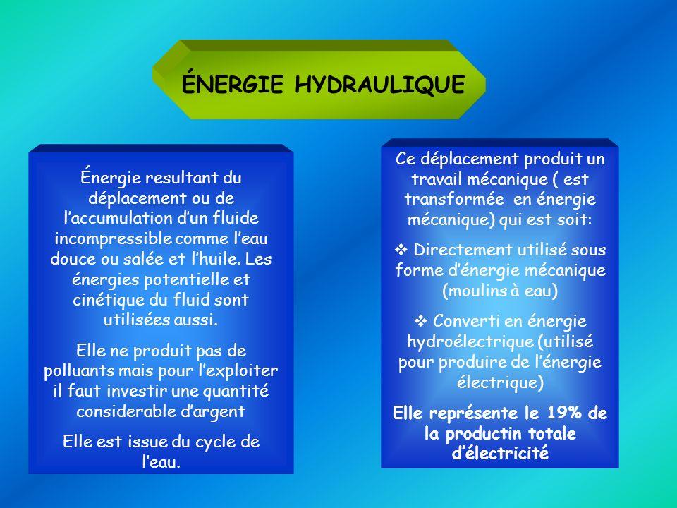 Elle représente le 19% de la productin totale d'électricité
