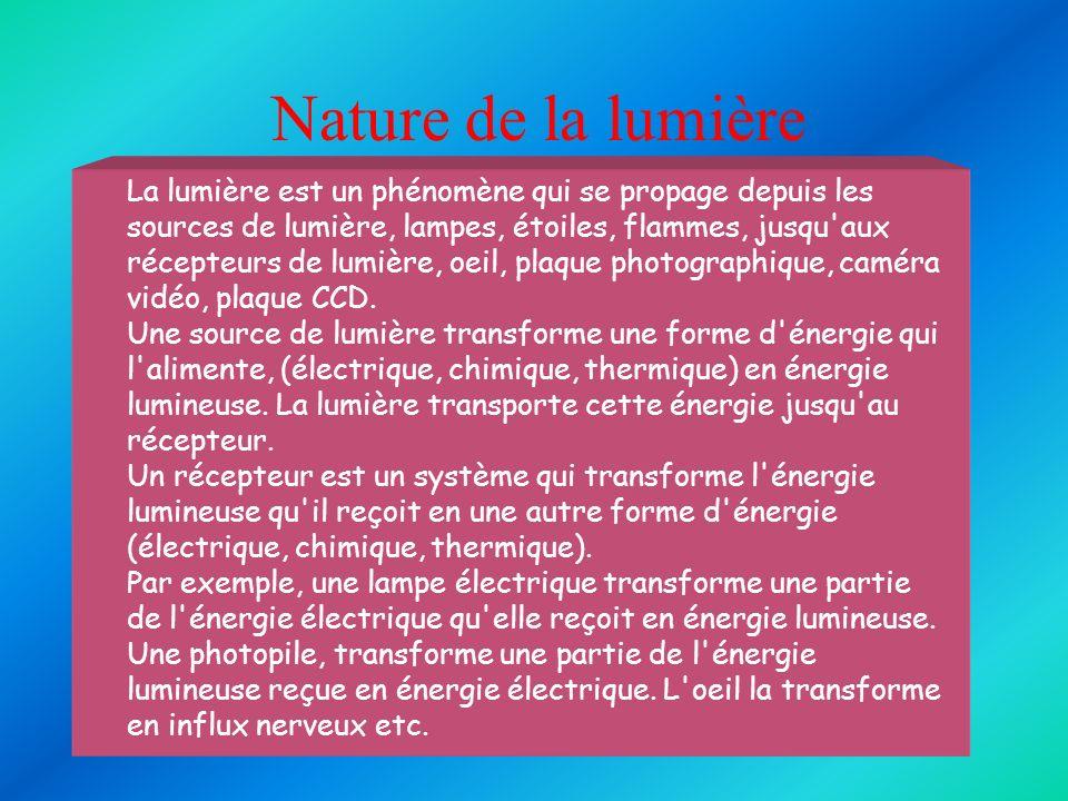 Nature de la lumière