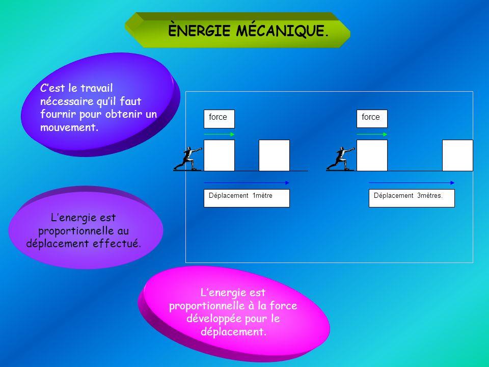 L'energie est proportionnelle au déplacement effectué.