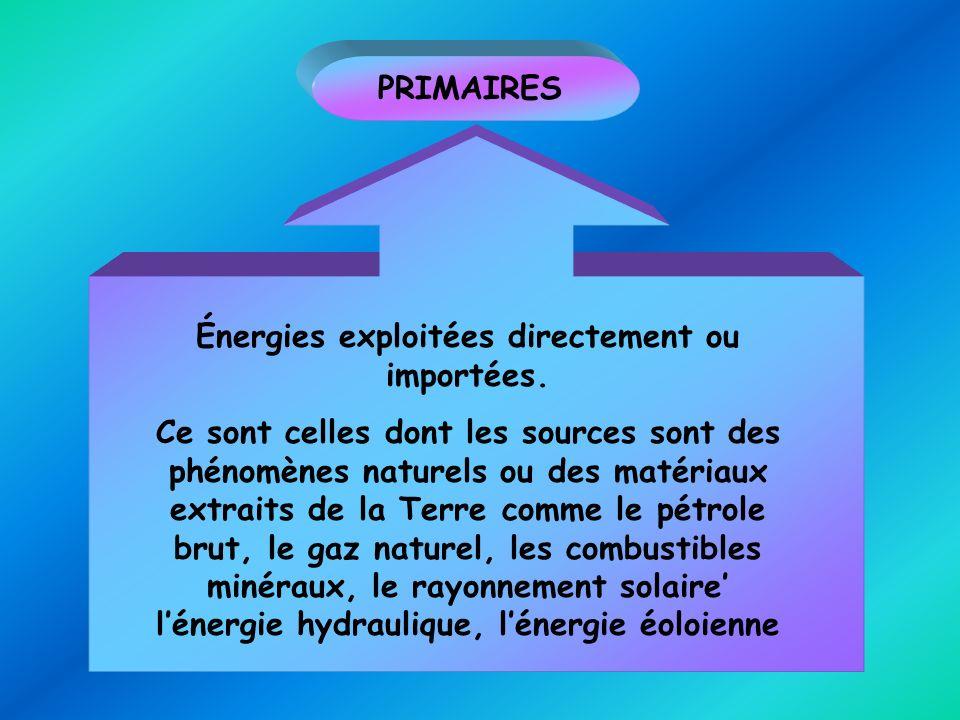 Énergies exploitées directement ou importées.