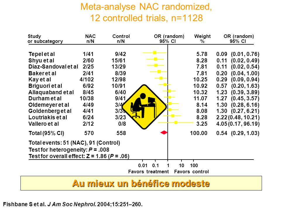 Meta-analyse NAC randomized, 12 controlled trials, n=1128
