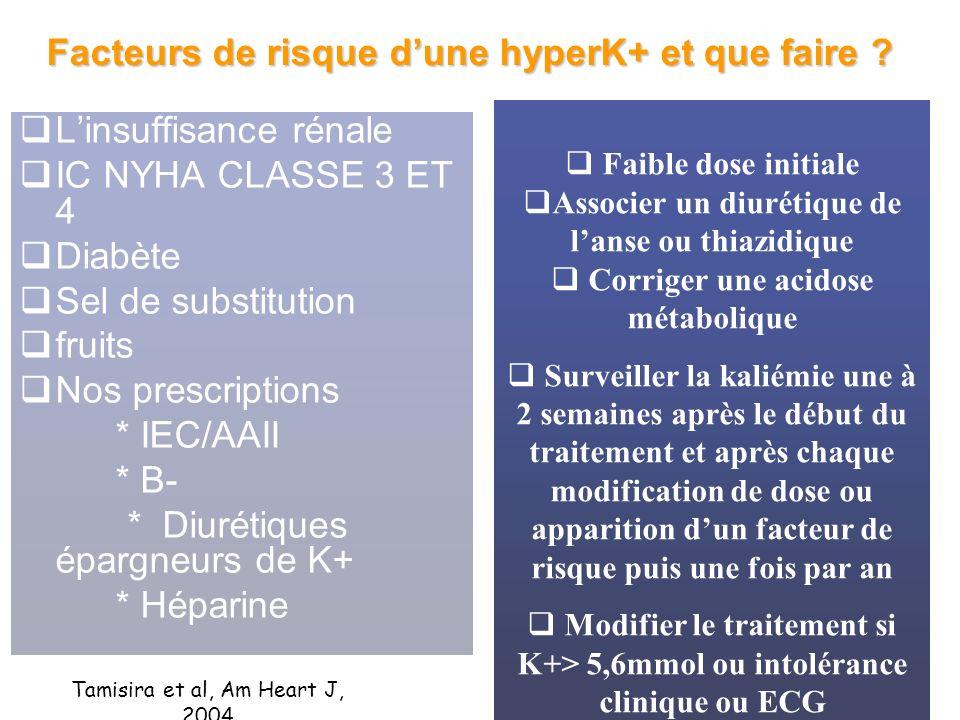 Facteurs de risque d'une hyperK+ et que faire