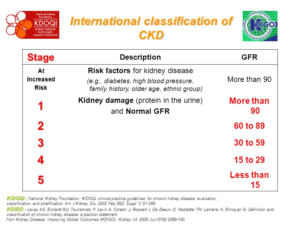 International classification of CKD