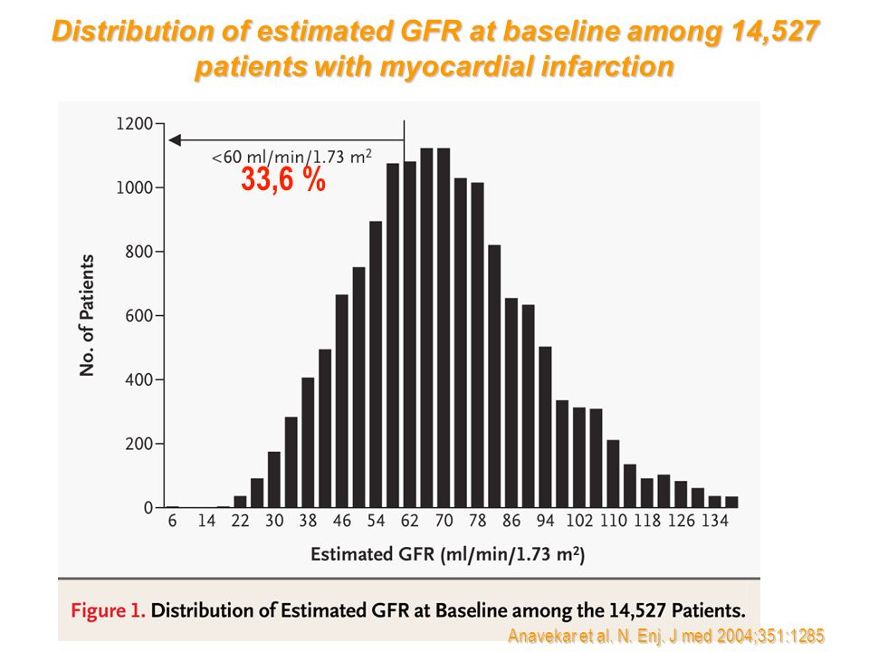 Distribution of estimated GFR at baseline among 14,527 patients with myocardial infarction