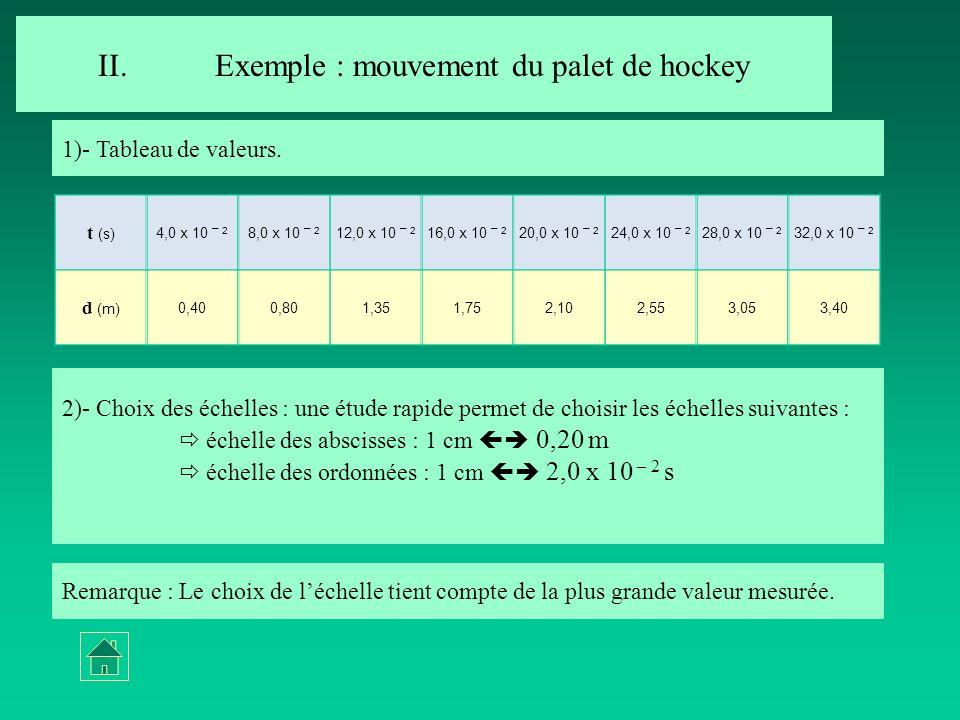 Exemple : mouvement du palet de hockey