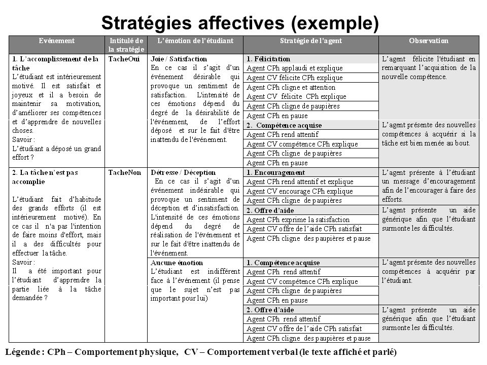 Stratégies affectives (exemple)