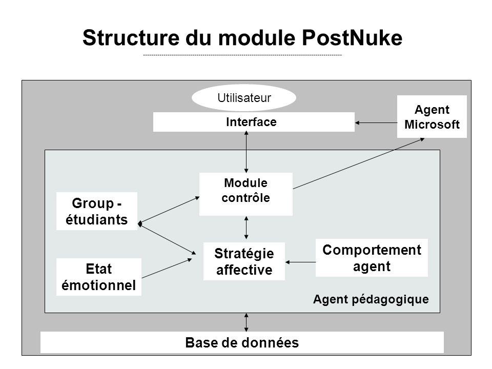 Structure du module PostNuke -------------------------------------------------------------------------------------------------