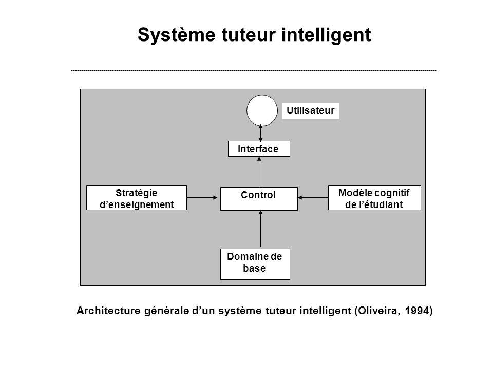 Stratégie d'enseignement Modèle cognitif de l'étudiant
