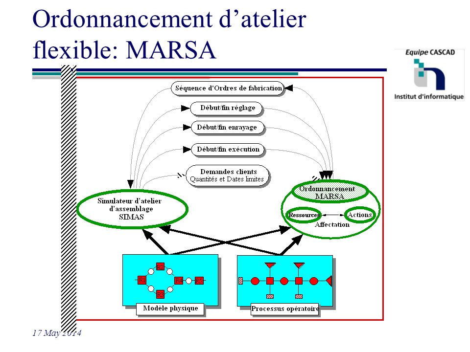 Ordonnancement d'atelier flexible: MARSA