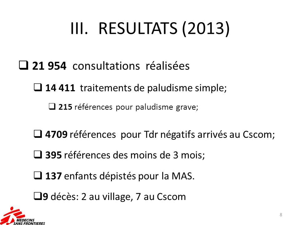 RESULTATS (2013) 21 954 consultations réalisées