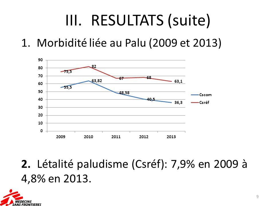 RESULTATS (suite) Morbidité liée au Palu (2009 et 2013)