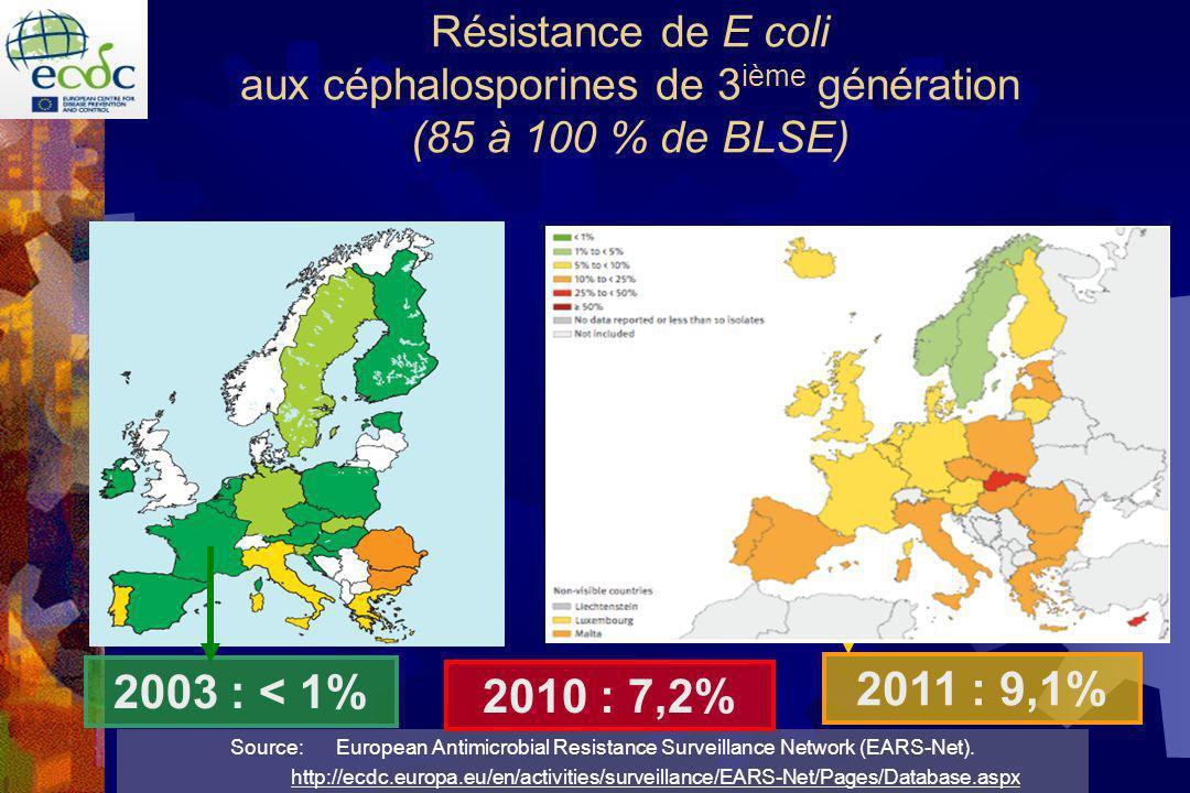 Résistance de E coli aux céphalosporines de 3ième génération (85 à 100 % de BLSE)