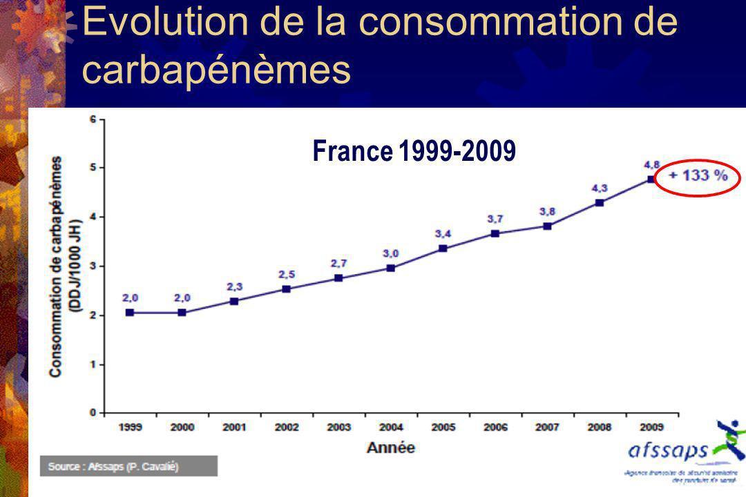 Evolution de la consommation de carbapénèmes