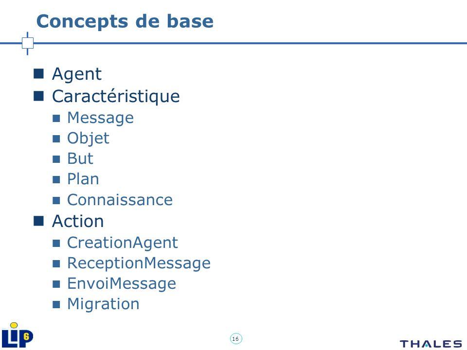 Concepts de base Agent Caractéristique Action Message Objet But Plan