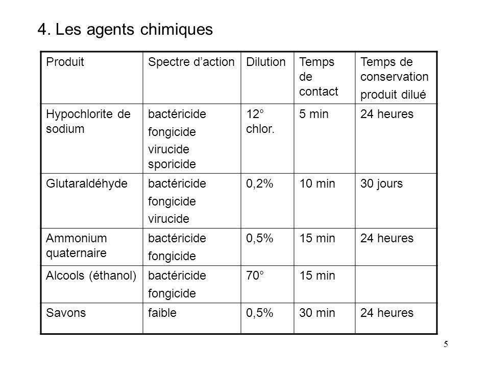 4. Les agents chimiques Produit Spectre d'action Dilution