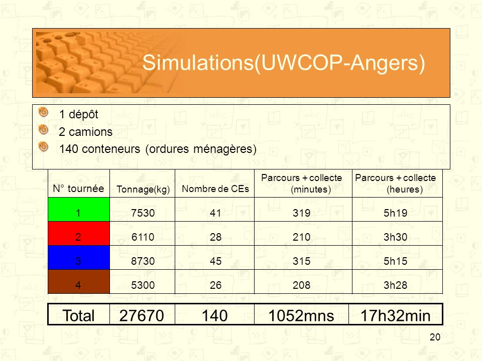 Simulations(UWCOP-Angers)