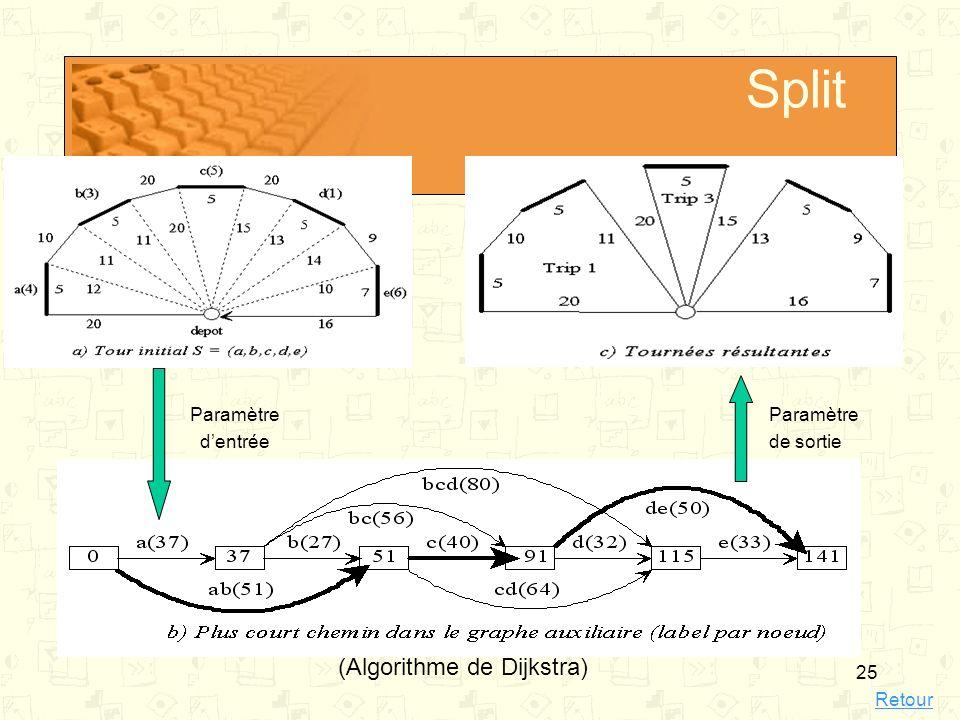 Split (Algorithme de Dijkstra) Paramètre d'entrée Paramètre de sortie