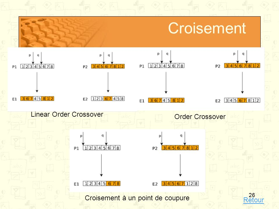Croisement Linear Order Crossover Order Crossover
